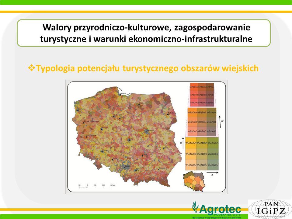 Typologia potencjału turystycznego obszarów wiejskich Walory przyrodniczo-kulturowe, zagospodarowanie turystyczne i warunki ekonomiczno-infrastruktura