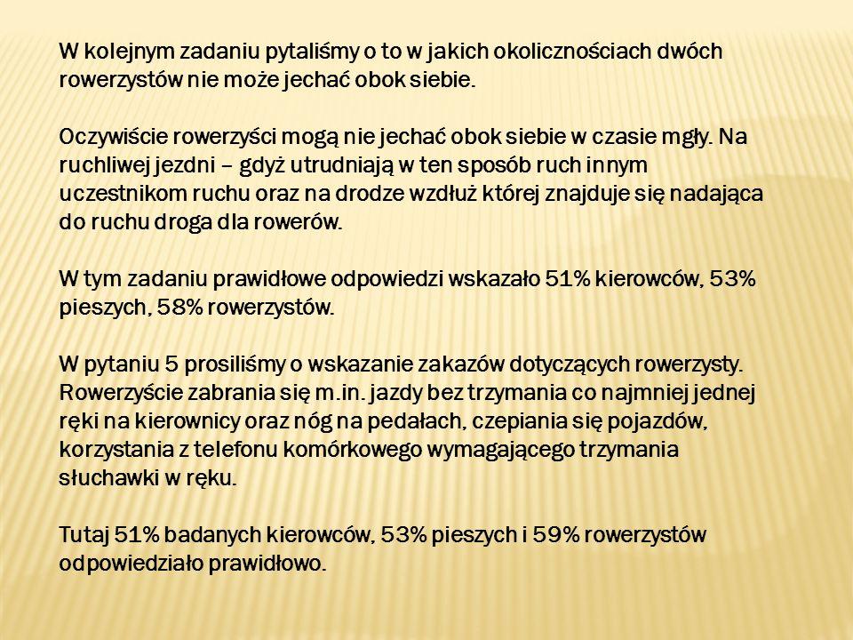 Kolejne zadanie ze znajomości przepisów dotyczyło bezpieczeństwa rowerzysty.
