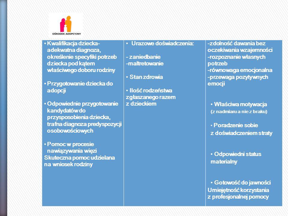 Kwalifikacja dziecka- adekwatna diagnoza, określenie specyfiki potrzeb dziecka pod kątem właściwego doboru rodziny Przygotowanie dziecka do adopcji Od