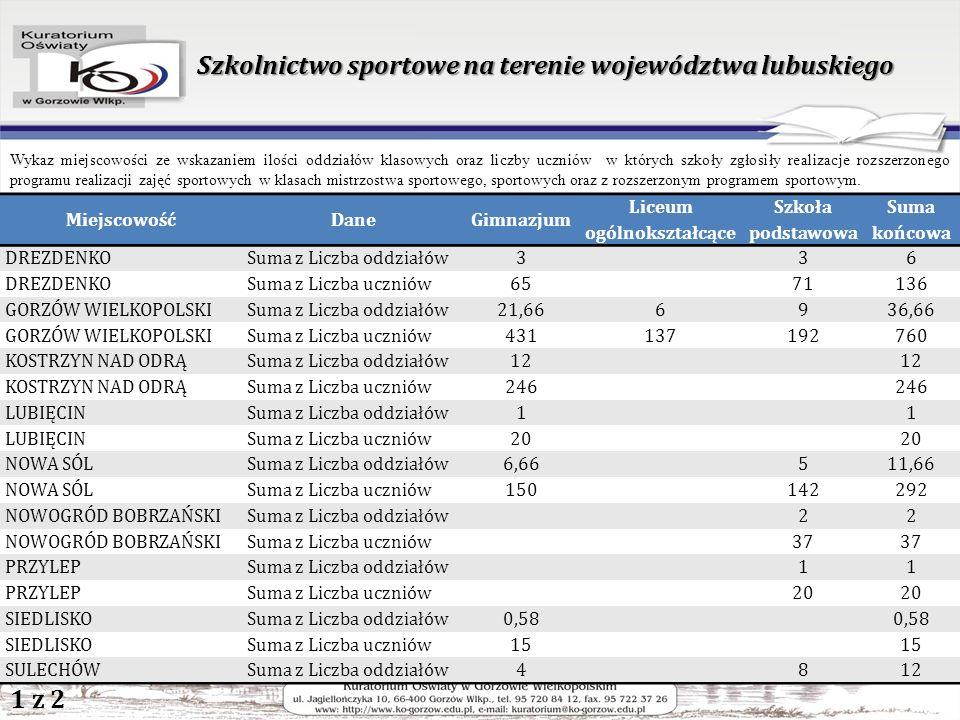 Szkolnictwo sportowe na terenie województwa lubuskiego Wykaz miejscowości ze wskazaniem ilości oddziałów klasowych oraz liczby uczniów w których szkoły zgłosiły realizacje rozszerzonego programu realizacji zajęć sportowych w klasach mistrzostwa sportowego, sportowych oraz z rozszerzonym programem sportowym.