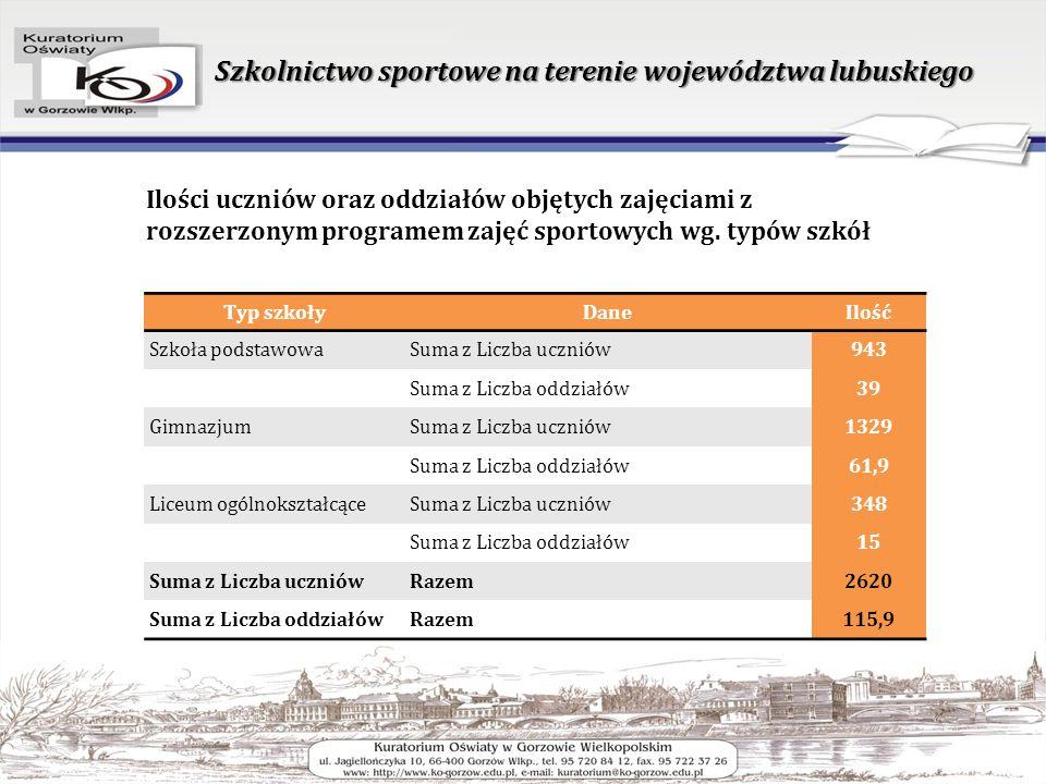 Szkolnictwo sportowe na terenie województwa lubuskiego Ilości uczniów oraz oddziałów objętych zajęciami z rozszerzonym programem zajęć sportowych wg.