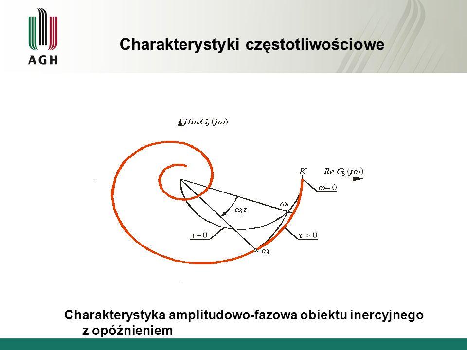 Charakterystyka amplitudowo-fazowa obiektu inercyjnego z opóźnieniem Charakterystyki częstotliwościowe