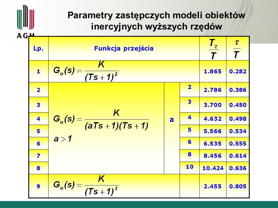 Parametry zastępczych modeli obiektów inercyjnych wyższych rzędów Lp.Funkcja przejścia 11.8650.282 2 a 2 2.7860.386 3 3 3.7000.450 4 4 4.6320.498 5 5