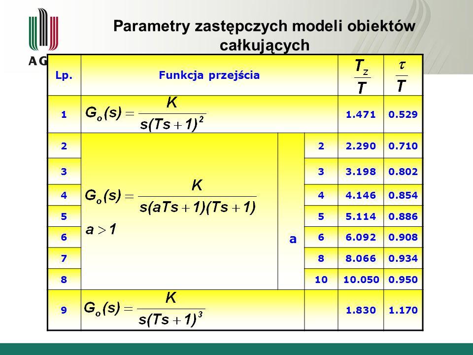 Parametry zastępczych modeli obiektów całkujących z inercjami wyższych rzędów Lp.Funkcja przejścia 11.4710.529 2 a 22.2900.710 333.1980.802 444.1460.8
