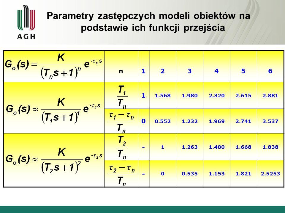 Parametry zastępczych modeli obiektów na podstawie ich funkcji przejścia n123456 1 1.5681.9802.3202.6152.881 0 0.5521.2321.9692.7413.537 - 11.2631.480