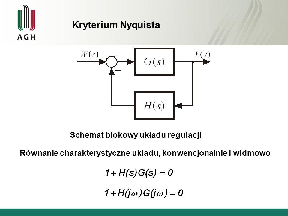 Schemat blokowy układu regulacji Kryterium Nyquista Równanie charakterystyczne układu, konwencjonalnie i widmowo