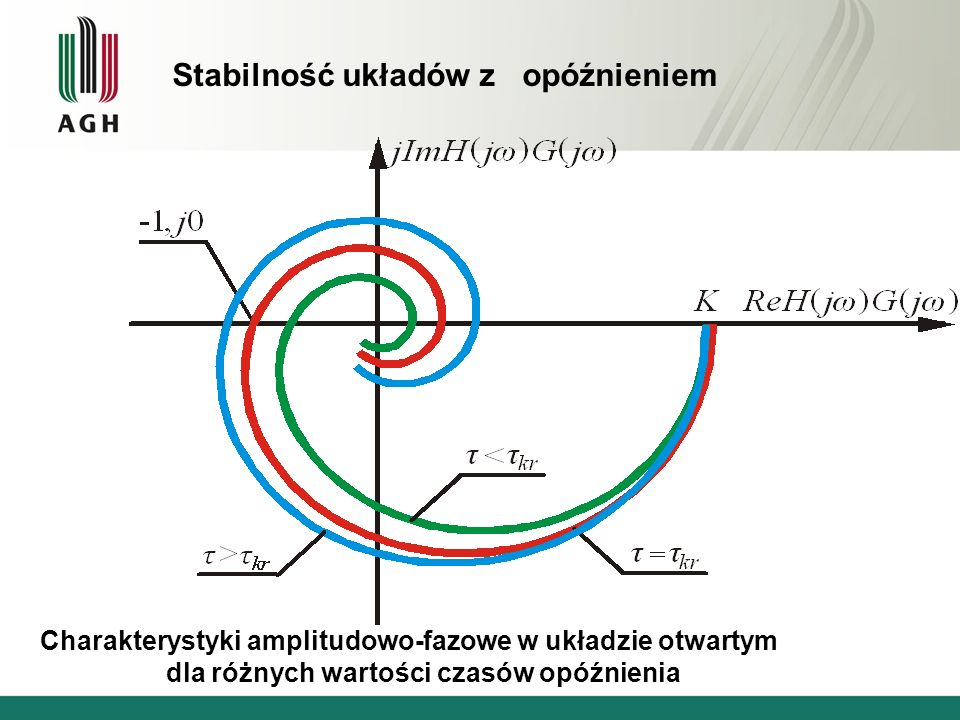Charakterystyki amplitudowo-fazowe w układzie otwartym dla różnych wartości czasów opóźnienia Stabilność układów z opóźnieniem