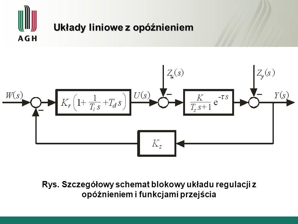 Rys. Szczegółowy schemat blokowy układu regulacji z opóźnieniem i funkcjami przejścia Układy liniowe z opóźnieniem