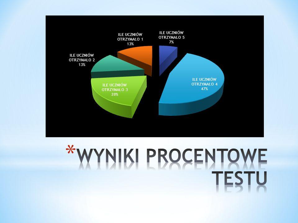 Biorąc pod uwagę powyższe dane test okazał się łatwy dla uczniów klas 4.
