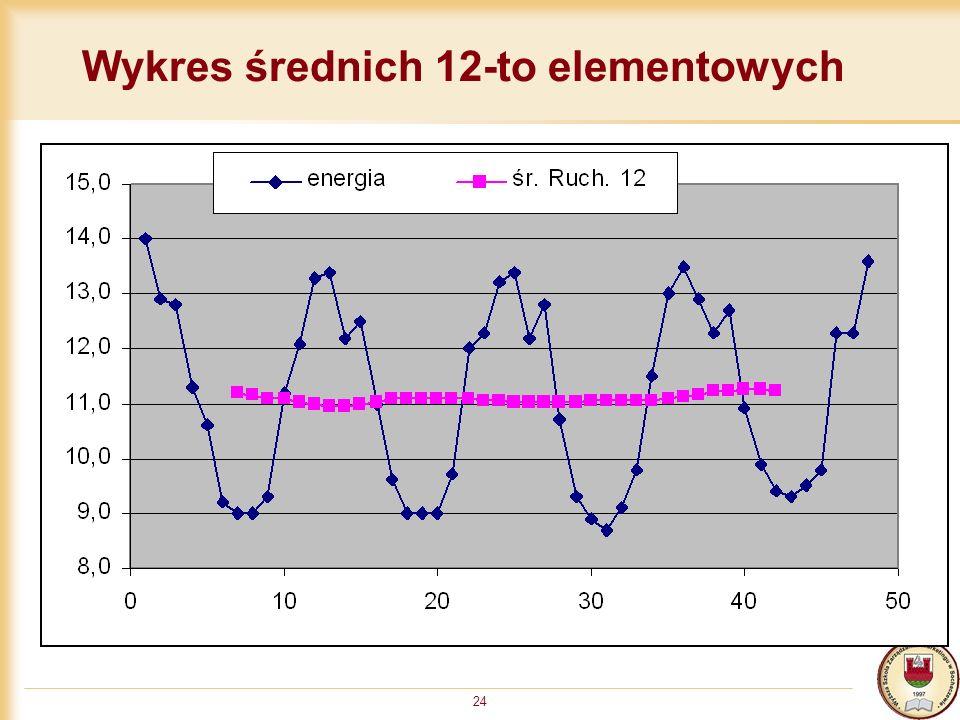 24 Wykres średnich 12-to elementowych