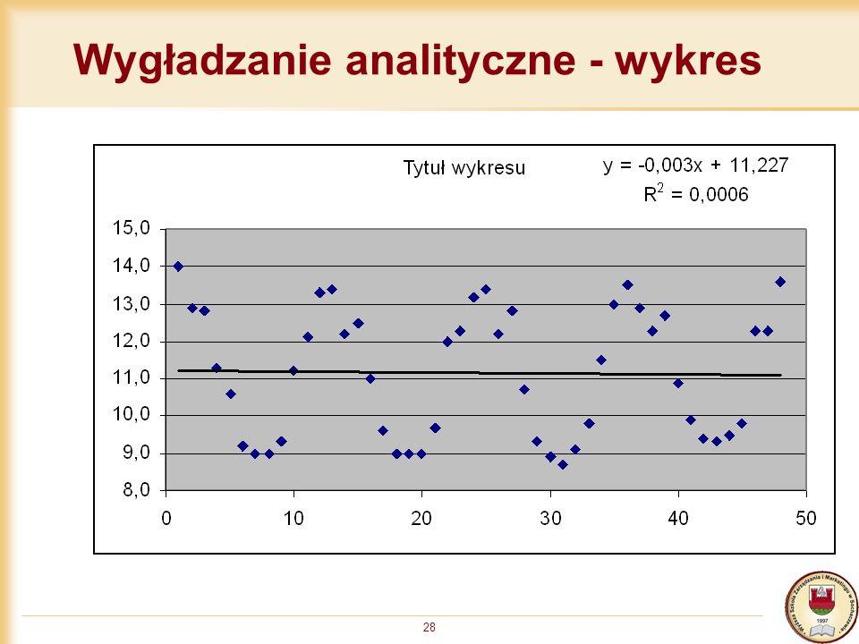 28 Wygładzanie analityczne - wykres