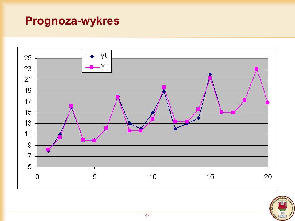 47 Prognoza-wykres