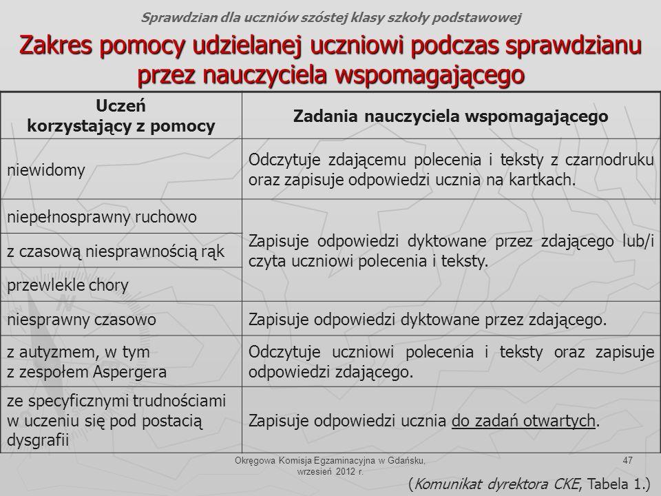 Okręgowa Komisja Egzaminacyjna w Gdańsku, wrzesień 2012 r. 47 Zakres pomocy udzielanej uczniowi podczas sprawdzianu przez nauczyciela wspomagającego U