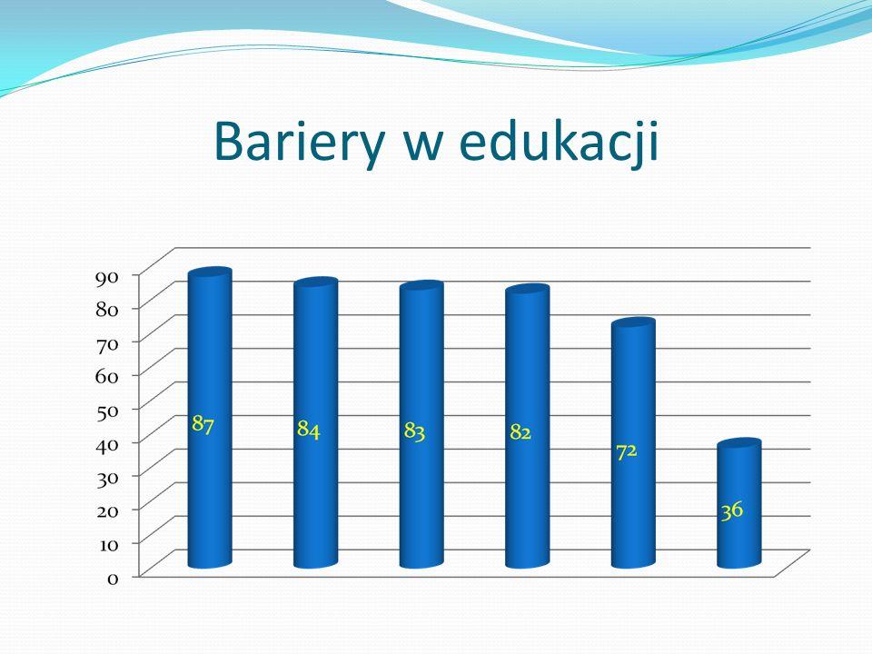Bariery w edukacji
