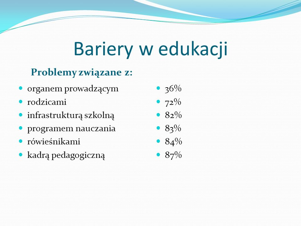 Problemy związane z: organem prowadzącym rodzicami infrastrukturą szkolną programem nauczania rówieśnikami kadrą pedagogiczną 36% 72% 82% 83% 84% 87%