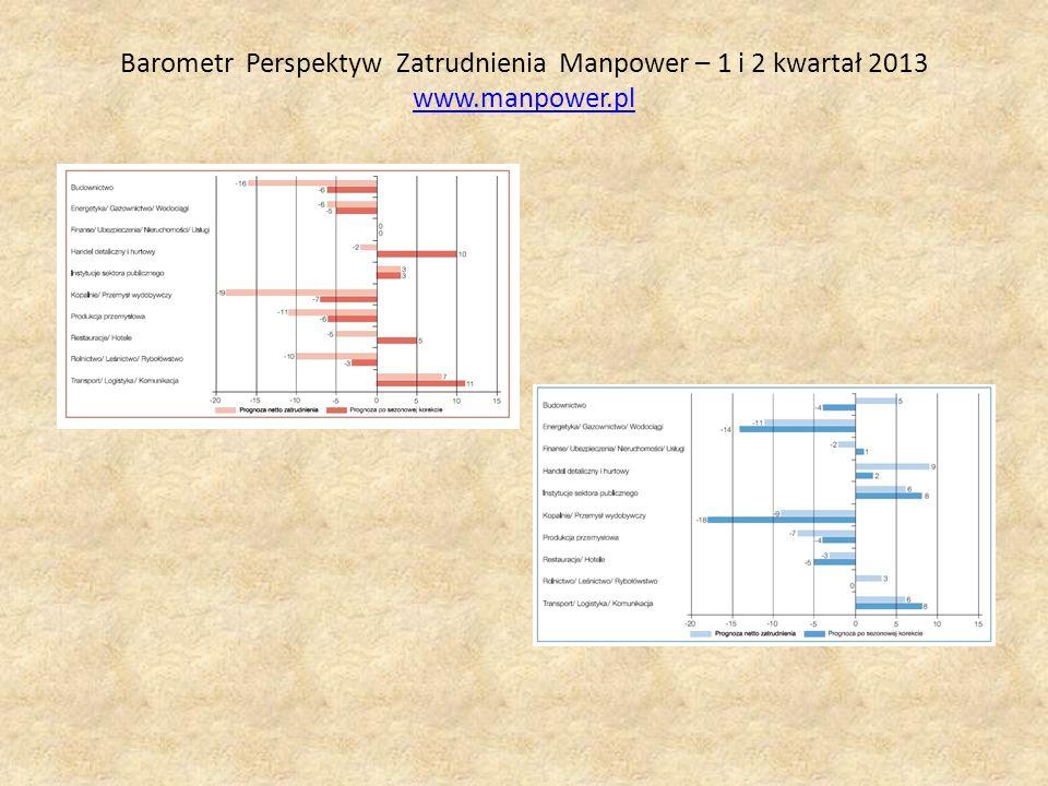 Barometr Perspektyw Zatrudnienia Manpower – 1 i 2 kwartał 2013 www.manpower.pl www.manpower.pl