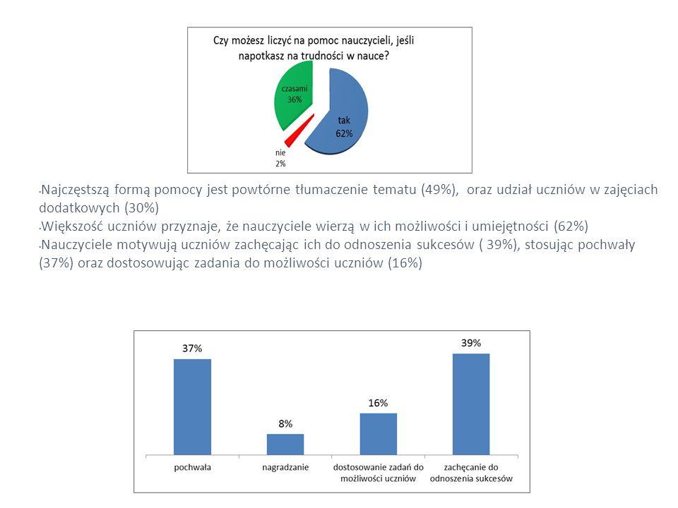 Najczęstszą formą pomocy jest powtórne tłumaczenie tematu (49%), oraz udział uczniów w zajęciach dodatkowych (30%) Większość uczniów przyznaje, że nau