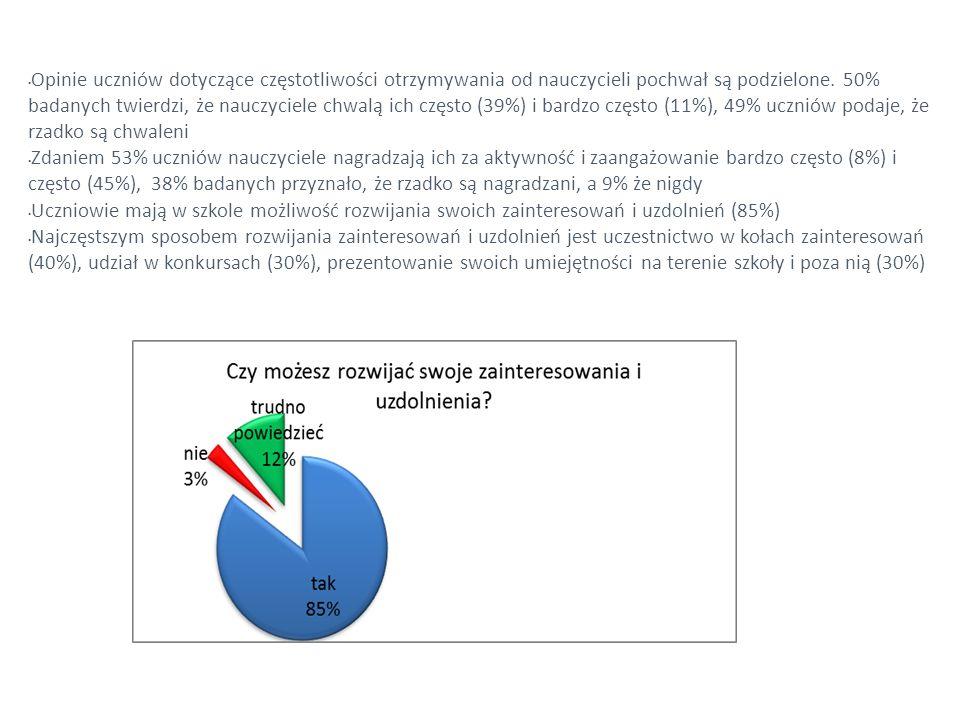 Opinie uczniów dotyczące częstotliwości otrzymywania od nauczycieli pochwał są podzielone. 50% badanych twierdzi, że nauczyciele chwalą ich często (39
