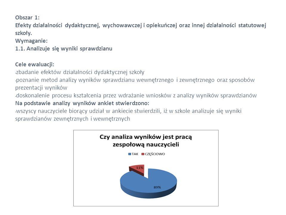 Obszar 1: Efekty działalności dydaktycznej, wychowawczej i opiekuńczej oraz innej działalności statutowej szkoły. Wymaganie: 1.1. Analizuje się wyniki