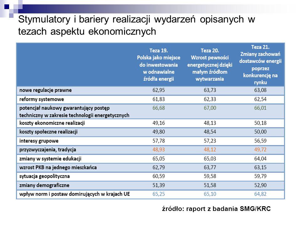 Stymulatory i bariery realizacji wydarzeń opisanych w tezach aspektu ekonomicznych źródło: raport z badania SMG/KRC :
