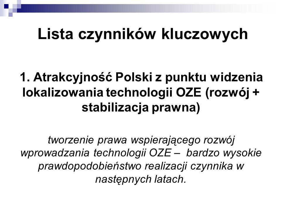 Lista czynników kluczowych 1. Atrakcyjność Polski z punktu widzenia lokalizowania technologii OZE (rozwój + stabilizacja prawna) tworzenie prawa wspie
