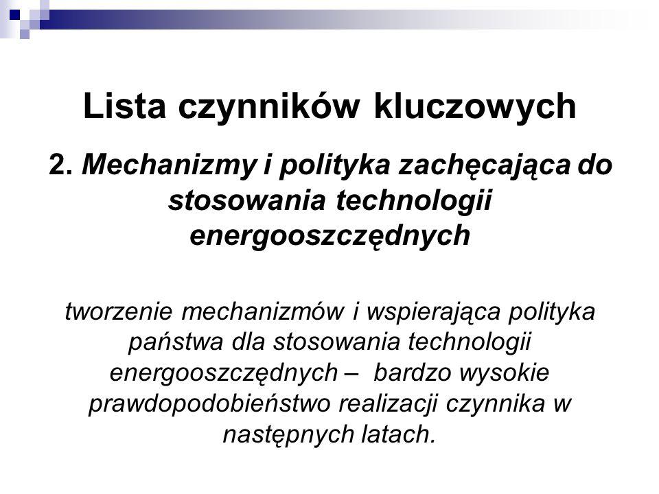 Lista czynników kluczowych 2. Mechanizmy i polityka zachęcająca do stosowania technologii energooszczędnych tworzenie mechanizmów i wspierająca polity