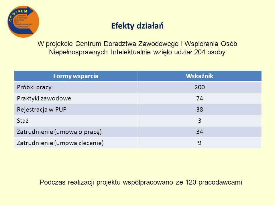 Efekty działań Formy wsparciaWskaźnik Próbki pracy200 Praktyki zawodowe74 Rejestracja w PUP38 Staż3 Zatrudnienie (umowa o pracę)34 Zatrudnienie (umowa