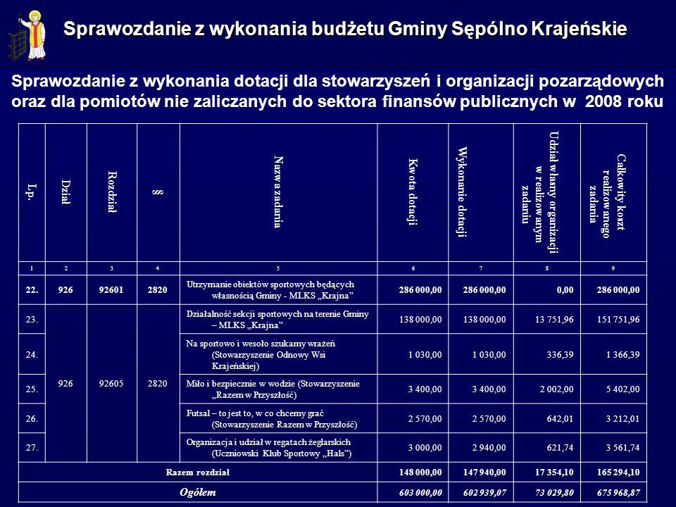 Lp. Dział Rozdział § Nazwa zadania Kwota dotacji Wykonanie dotacji Udział własny organizacji w realizowanym zadaniu Całkowity koszt realizowanego zada