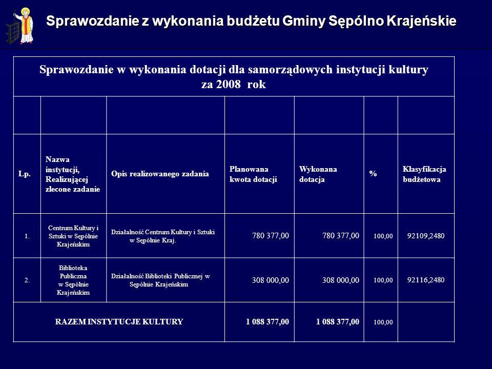 Sprawozdanie z wykonania budżetu Gminy Sępólno Krajeńskie Sprawozdanie w wykonania dotacji dla samorządowych instytucji kultury za 2008 rok Lp. Nazwa