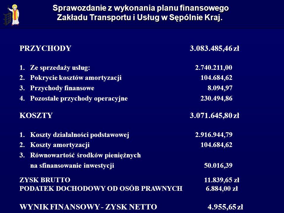 Sprawozdanie z wykonania planu finansowego Zakładu Transportu i Usług w Sępólnie Kraj. PRZYCHODY 3.083.485,46 zł 1.Ze sprzedaży usług: 2.740.211,00 2.