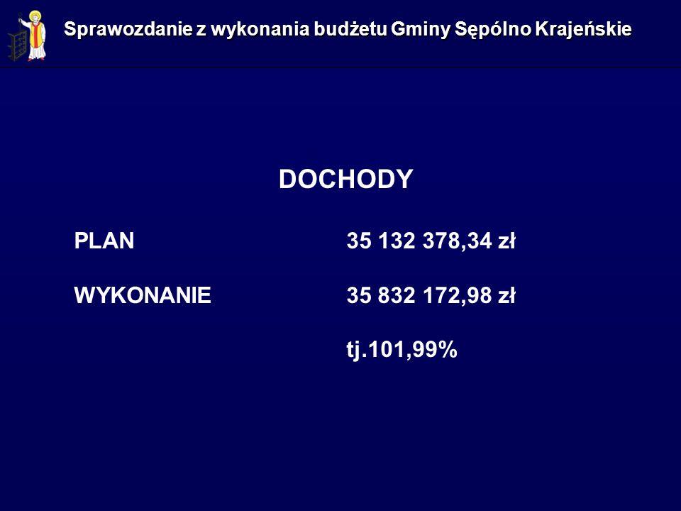 Sprawozdanie z wykonania budżetu Gminy Sępólno Krajeńskie DOCHODY PLAN 35 132 378,34 zł WYKONANIE 35 832 172,98 zł tj.101,99%