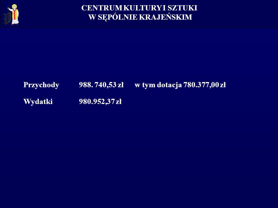 Przychody 988. 740,53 złw tym dotacja 780.377,00 zł Wydatki 980.952,37 zł CENTRUM KULTURY I SZTUKI W SĘPÓLNIE KRAJEŃSKIM