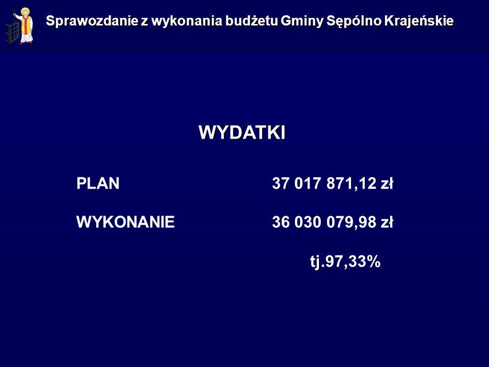 WYDATKI PLAN 37 017 871,12 zł WYKONANIE36 030 079,98 zł tj.97,33%