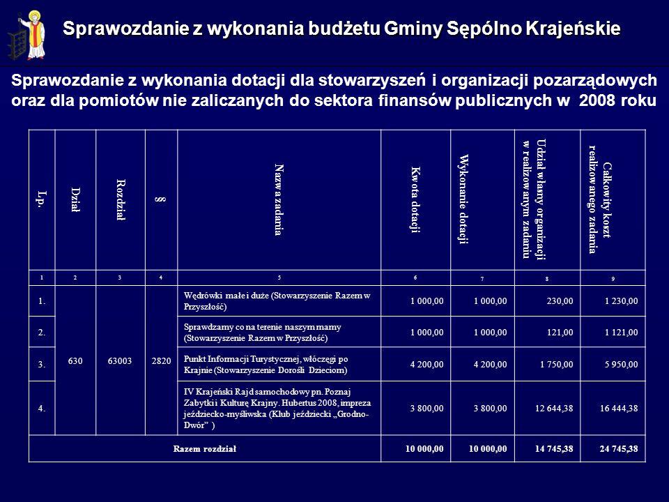 Sprawozdanie z wykonania dotacji dla stowarzyszeń i organizacji pozarządowych oraz dla pomiotów nie zaliczanych do sektora finansów publicznych w 2008