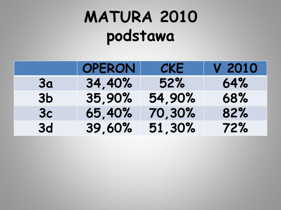 MATURA 2010 podstawa OPERONCKEV 2010 3a34,40%52%64% 3b35,90%54,90%68% 3c65,40%70,30%82% 3d39,60%51,30%72%