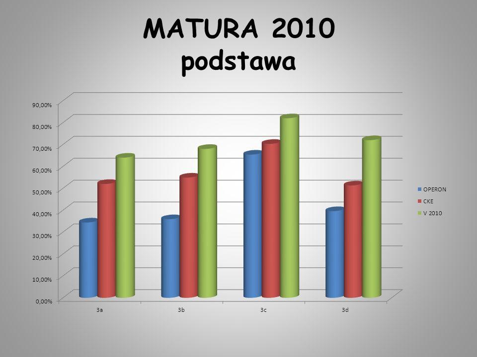 MATURA 2010 podstawa