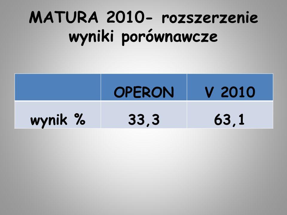 MATURA 2010- rozszerzenie wyniki porównawcze OPERONV 2010 wynik %33,363,1