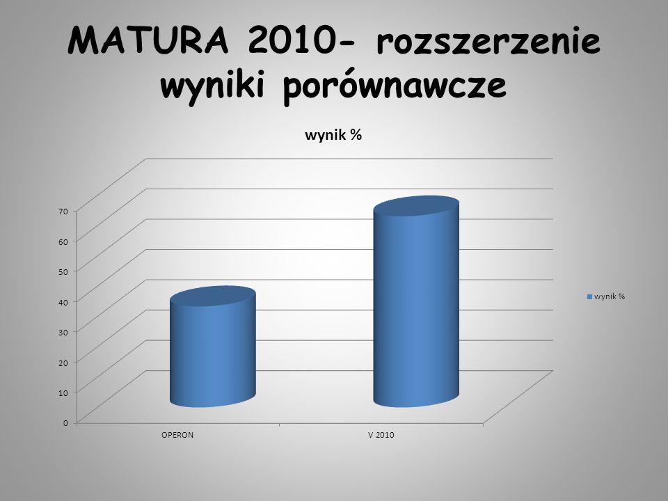 MATURA 2010- rozszerzenie wyniki porównawcze