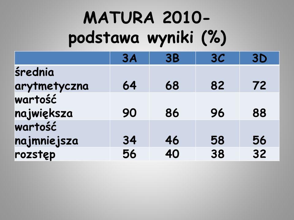 MATURA 2010- podstawa wyniki (%) 3A3B3C3D średnia arytmetyczna64688272 wartość największa90869688 wartość najmniejsza34465856 rozstęp56403832