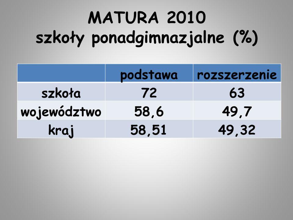 MATURA 2010 szkoły ponadgimnazjalne (%) podstawarozszerzenie szkoła7263 województwo58,649,7 kraj58,5149,32