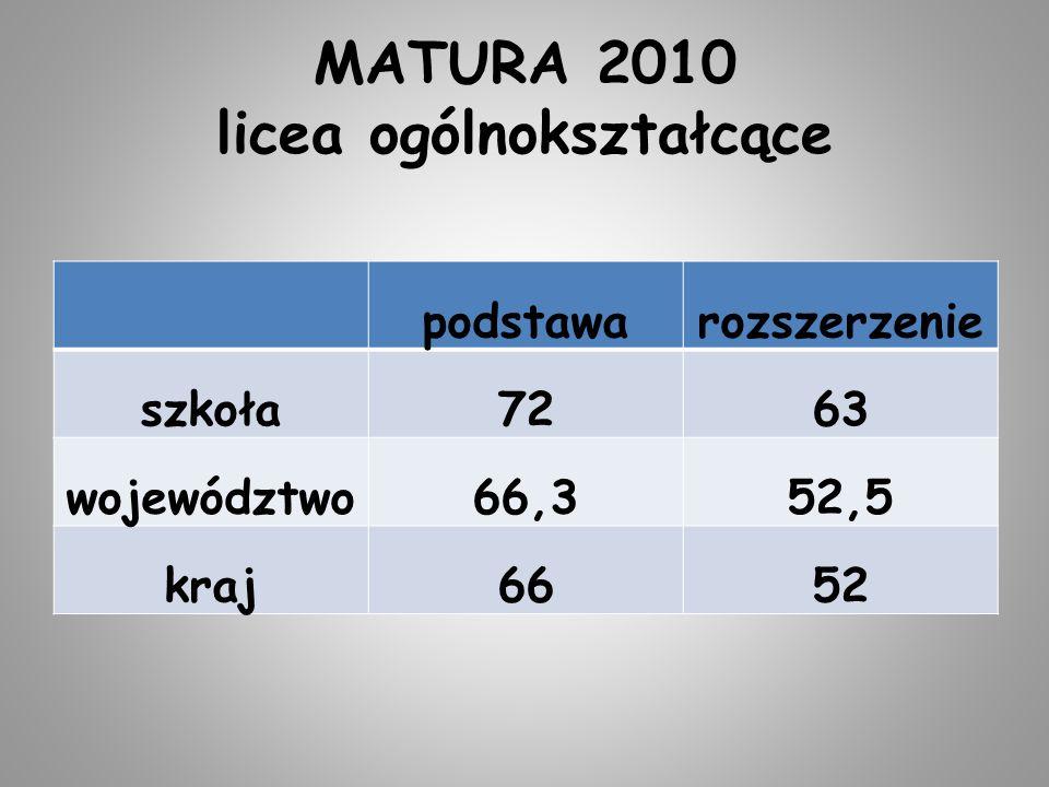 MATURA 2010 licea ogólnokształcące podstawarozszerzenie szkoła7263 województwo66,352,5 kraj6652