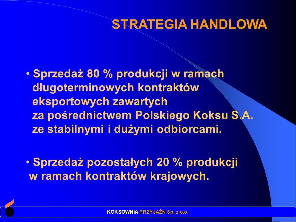 STRATEGIA HANDLOWA Sprzedaż 80 % produkcji w ramach długoterminowych kontraktów eksportowych zawartych za pośrednictwem Polskiego Koksu S.A. ze stabil