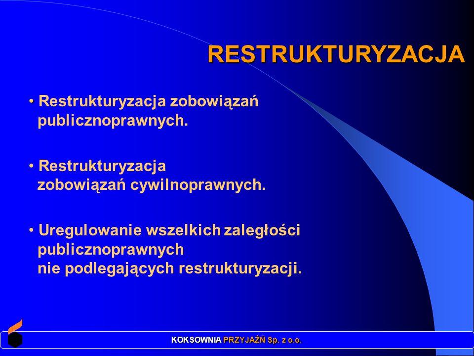 Kwota objęta restrukturyzacją: ponad 122 mln zł w tym wobec: Zakładu Ubezpieczeń Społecznych 77 mln zł Urzędu Skarbowego (VAT) 36 mln zł PFRON 3 mln zł UM Dąbrowa Górnicza 5 mln zł (podatek od nieruchomości) RESTRUKTURYZACJA ZOBOWIĄZAŃ PUBLICZNOPRAWNYCH KOKSOWNIA PRZYJAŹŃ Sp.