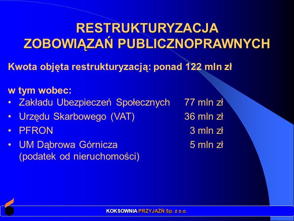 Kwota objęta restrukturyzacją: ponad 122 mln zł w tym wobec: Zakładu Ubezpieczeń Społecznych 77 mln zł Urzędu Skarbowego (VAT) 36 mln zł PFRON 3 mln z