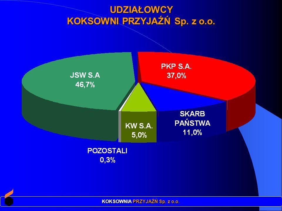 UDZIAŁOWCY KOKSOWNI PRZYJAŹŃ Sp. z o.o. KOKSOWNIA PRZYJAŹŃ Sp. z o.o.