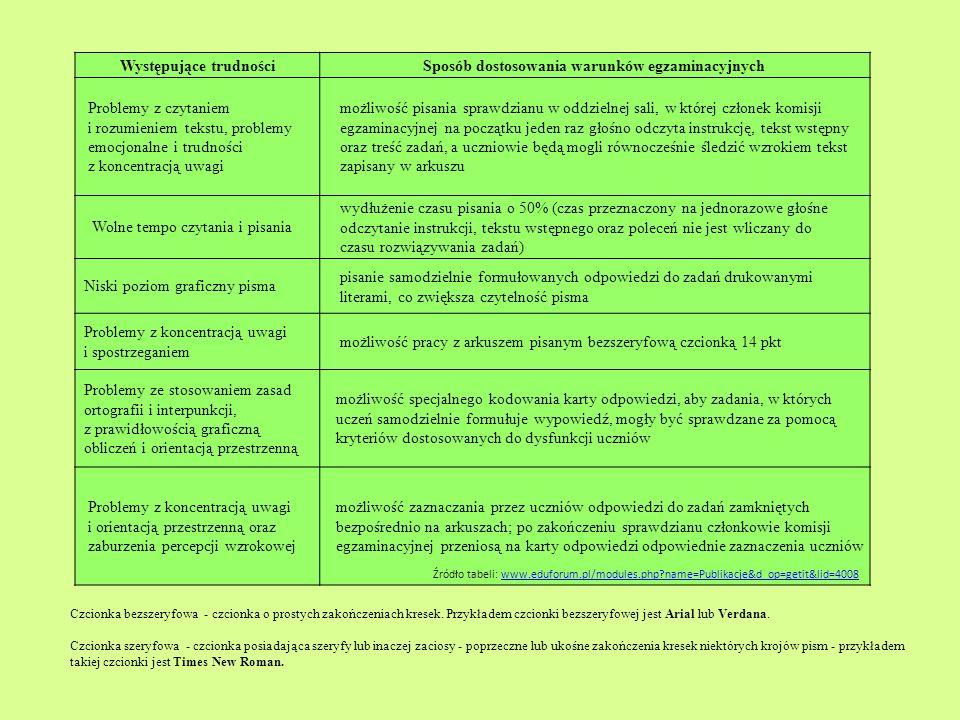 Występujące trudnościSposób dostosowania warunków egzaminacyjnych Problemy z czytaniem i rozumieniem tekstu, problemy emocjonalne i trudności z koncen