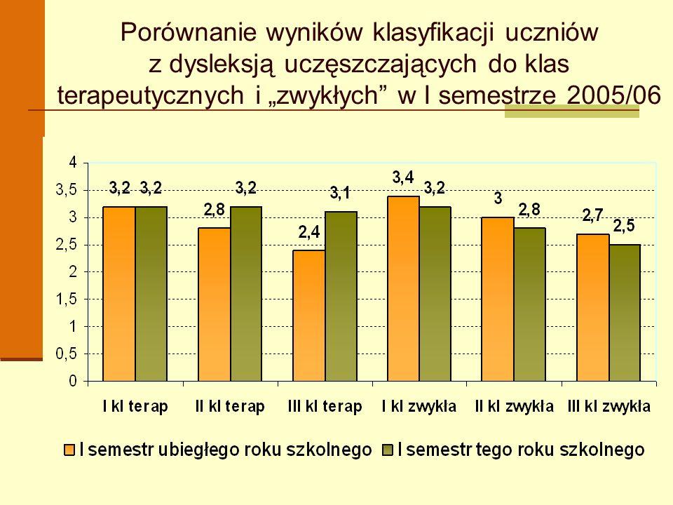 Porównanie wyników klasyfikacji uczniów z dysleksją uczęszczających do klas terapeutycznych i zwykłych w I semestrze 2005/06