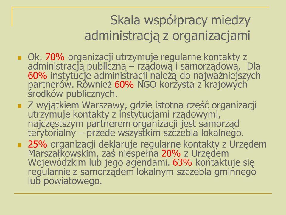 Ok. 70% organizacji utrzymuje regularne kontakty z administracją publiczną – rządową i samorządową.