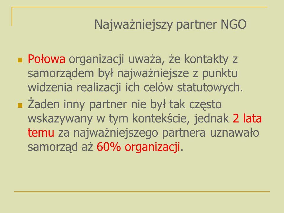 Według organizacji, ich współpraca z samorządem polegała najczęściej na: uzgadnianiu wzajemnych przedsięwzięć (57%), wymianie informacji (55%), otrzymaniu środków finansowych (52%).