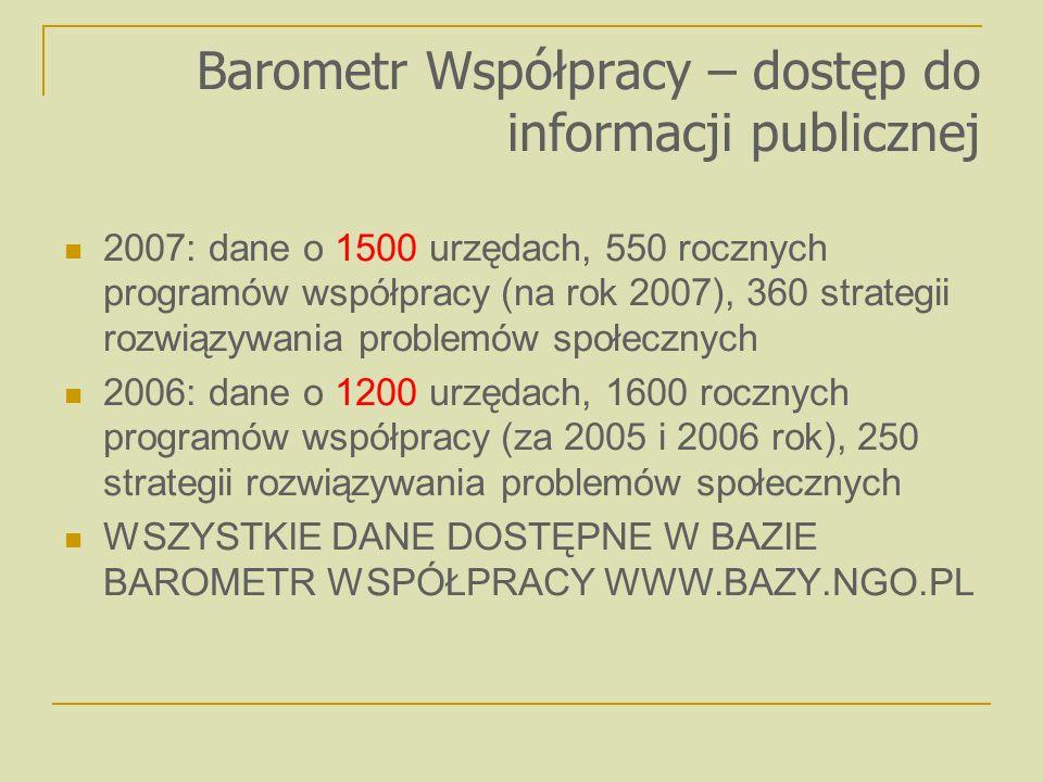 Barometr Współpracy – dostęp do informacji publicznej 2007: dane o 1500 urzędach, 550 rocznych programów współpracy (na rok 2007), 360 strategii rozwiązywania problemów społecznych 2006: dane o 1200 urzędach, 1600 rocznych programów współpracy (za 2005 i 2006 rok), 250 strategii rozwiązywania problemów społecznych WSZYSTKIE DANE DOSTĘPNE W BAZIE BAROMETR WSPÓŁPRACY WWW.BAZY.NGO.PL